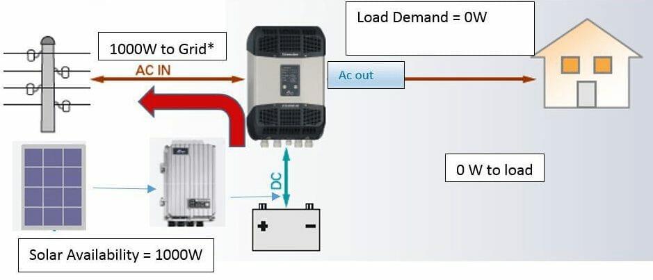 Full solar availability and no load topology