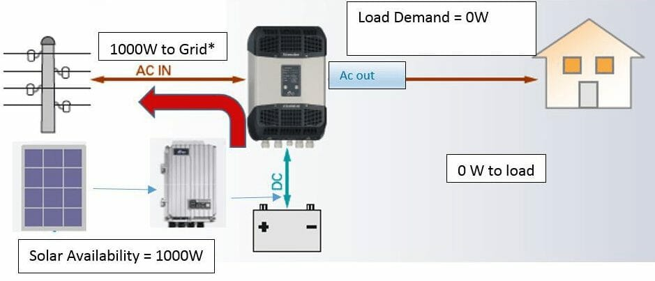 Full solar availability and no load topology