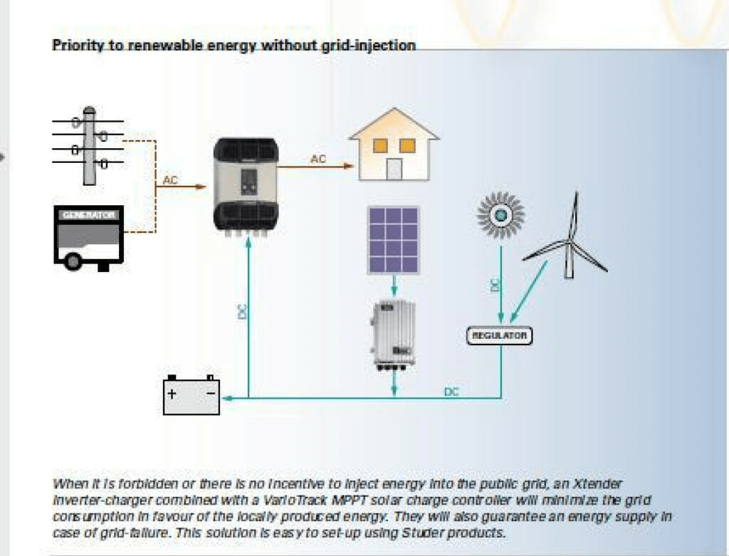Renewable energy priority with no grid injection