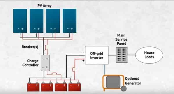 Solar Off Grid image 4