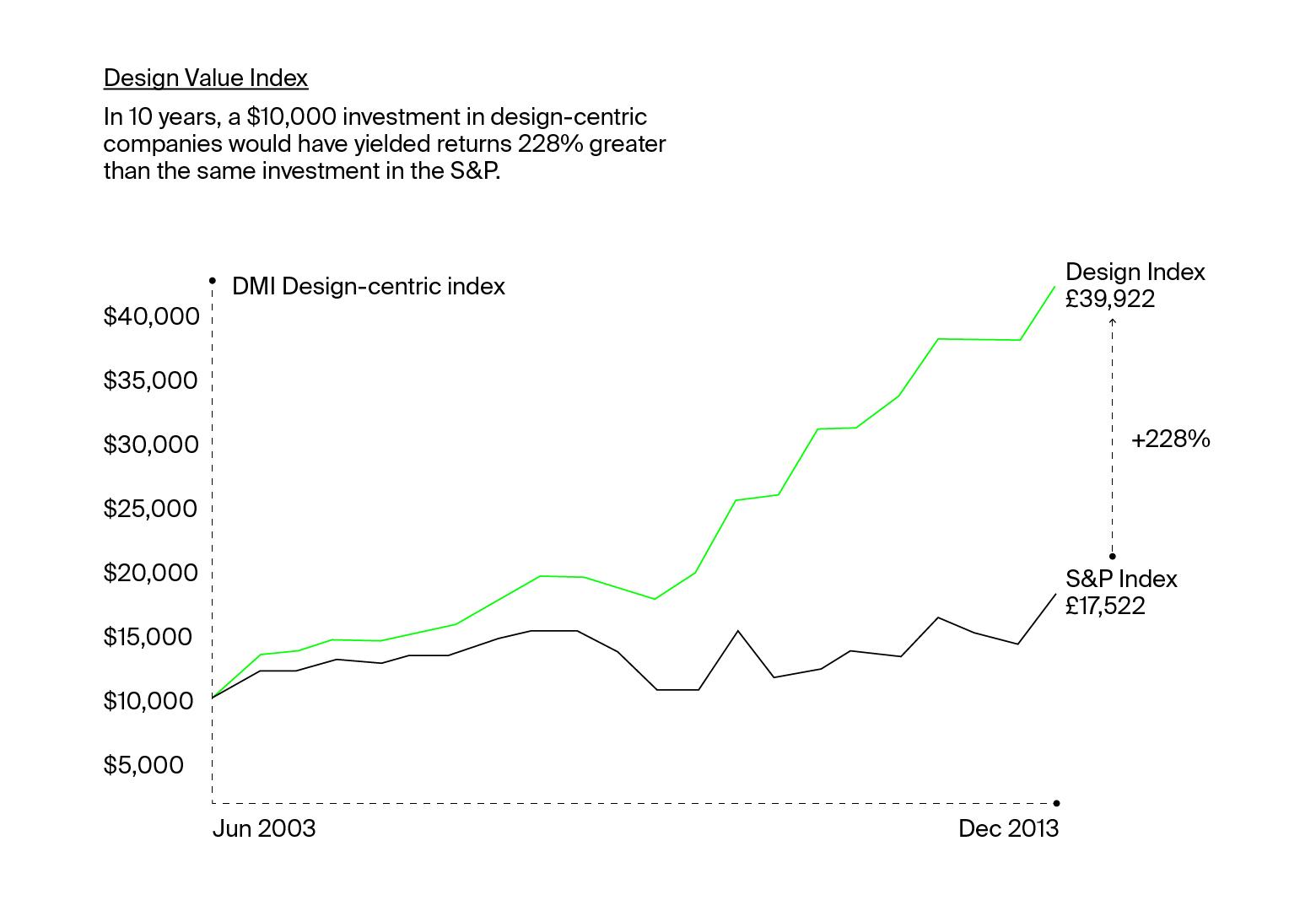 OllieCo.-Design-Value-vs.-SP_GRAPH-1Artboard-1-100