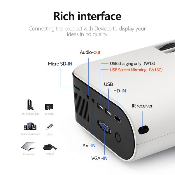 Rich interface in AUN Projector