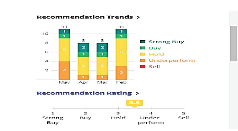 הערכות האנליסטים כפי שהופיעו ביום שיש 21.5 במערכת  yahoo finance