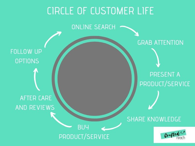 circle-of-customer-life-crafted-reach