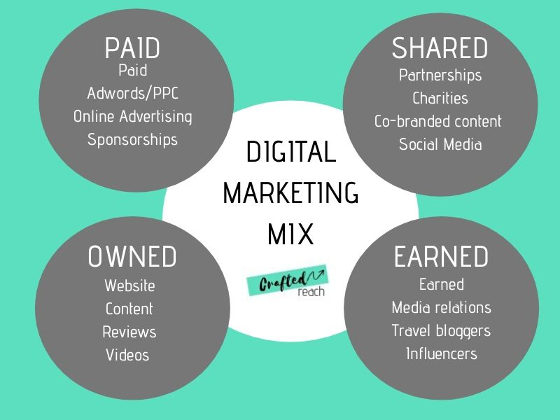 Digital-marketing-matrix-crafted-reach