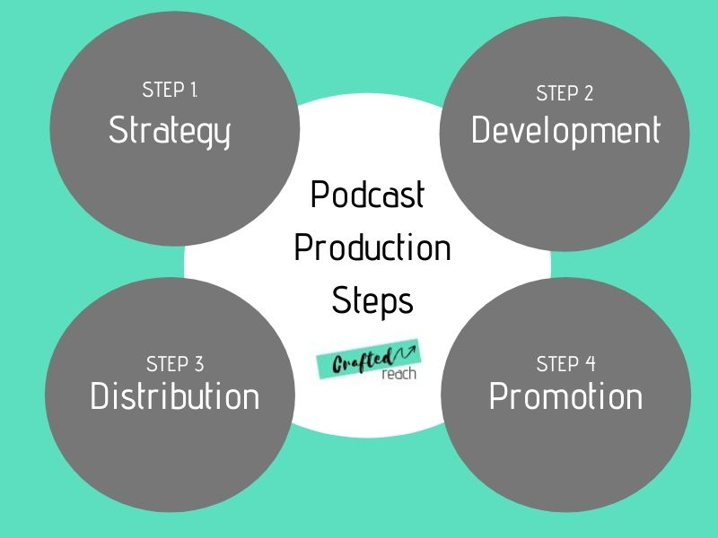 podcast-production-steps
