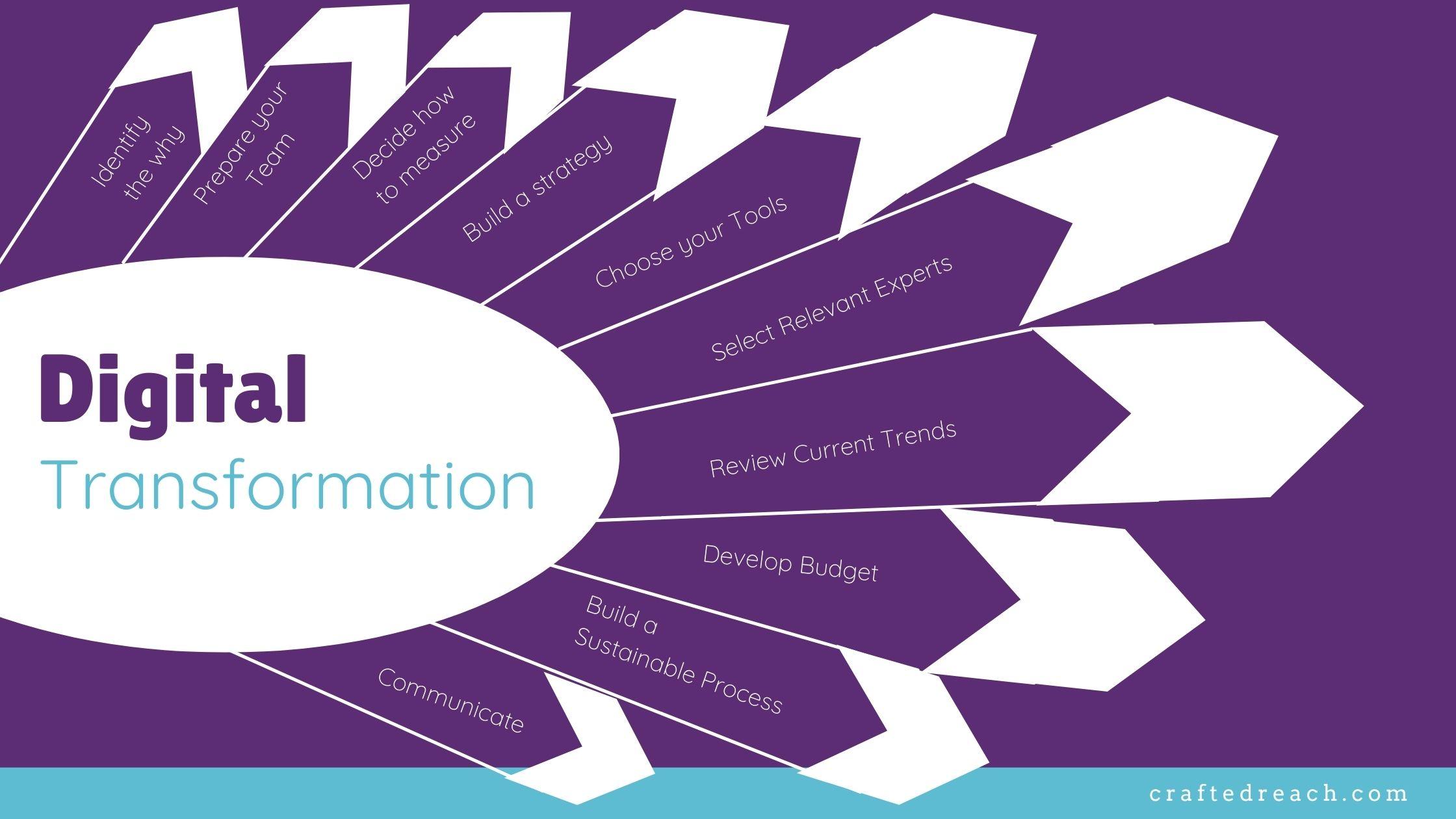 10-step-digital-transformation-framework