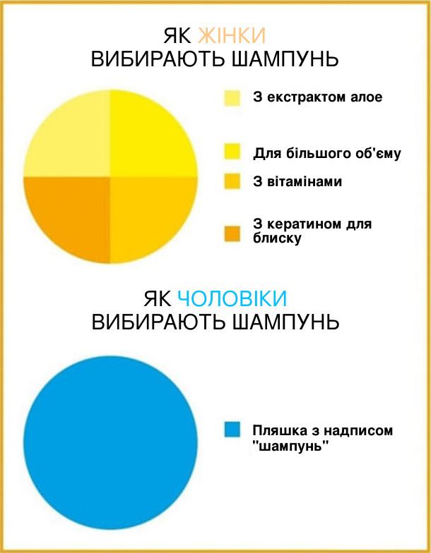 Прикол Як вибирають шампунь. Статистика. Як жінки вибирають шампунь (багато параметрів). Як чоловіки вибирають шампунь: пляшка з надписом шампунь