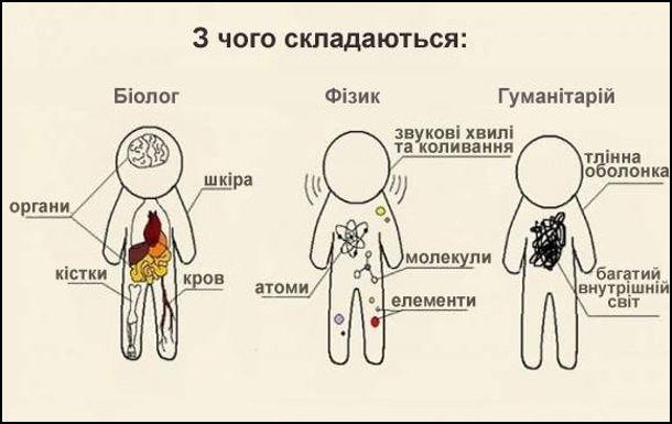 Технарі і гуманітарії. Жарт. З чого складаються: Біолог - органи, шкіра, кістки, кров. Фізик - звукові коливання, атоми, молекули, елементи. Гуманітарій - тлінна оболонка і багатий внутрішній світ