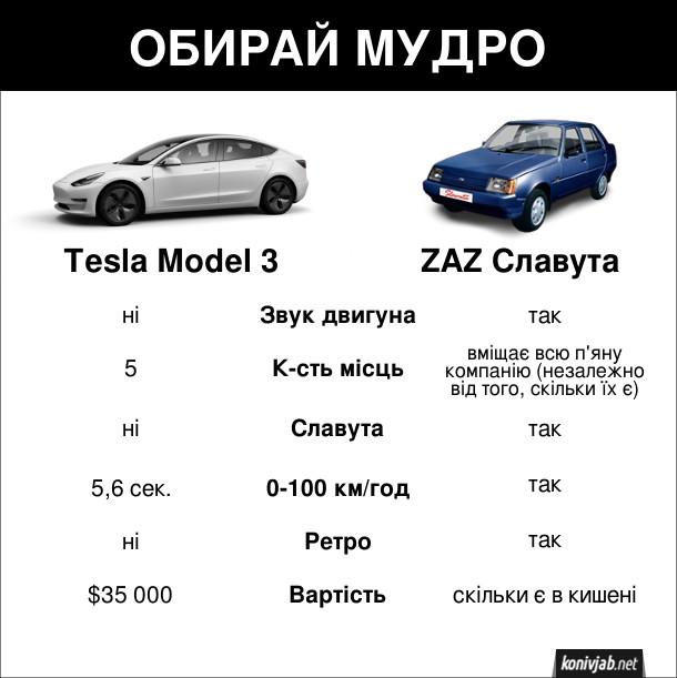 Прикол ЗАЗ і Тесла. Порівняльна таблиця між Tesla Model 3 та ZAZ Славута (звук двигуна, кількість місць, розгін тощо). Обирай мудро