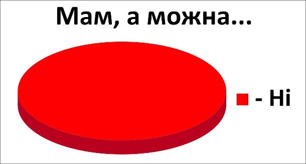 """Смішна статистика про мам. Коли питаєш """"Мам, а можна..."""", в 100% випадків почуєш """"Ні"""""""