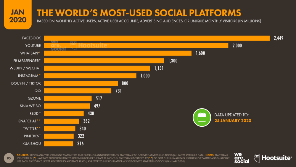 Ranking+of+the+World's+Top+Social+Media+Platforms+January+2020+DataReportal