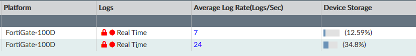 Fortigate Real Time Logs showing down in Fortianalyzer