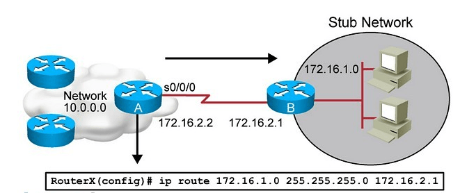 Static Routing in computer network
