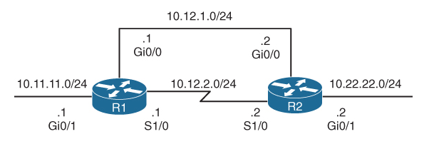 Floating Static Route Topology