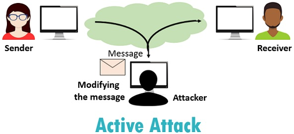active-attack-modified