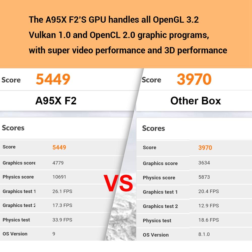 A95X F2 Amlogic S905X2 Android 9.0 4GB RAM 32GB 4K Smart TV Box (2)