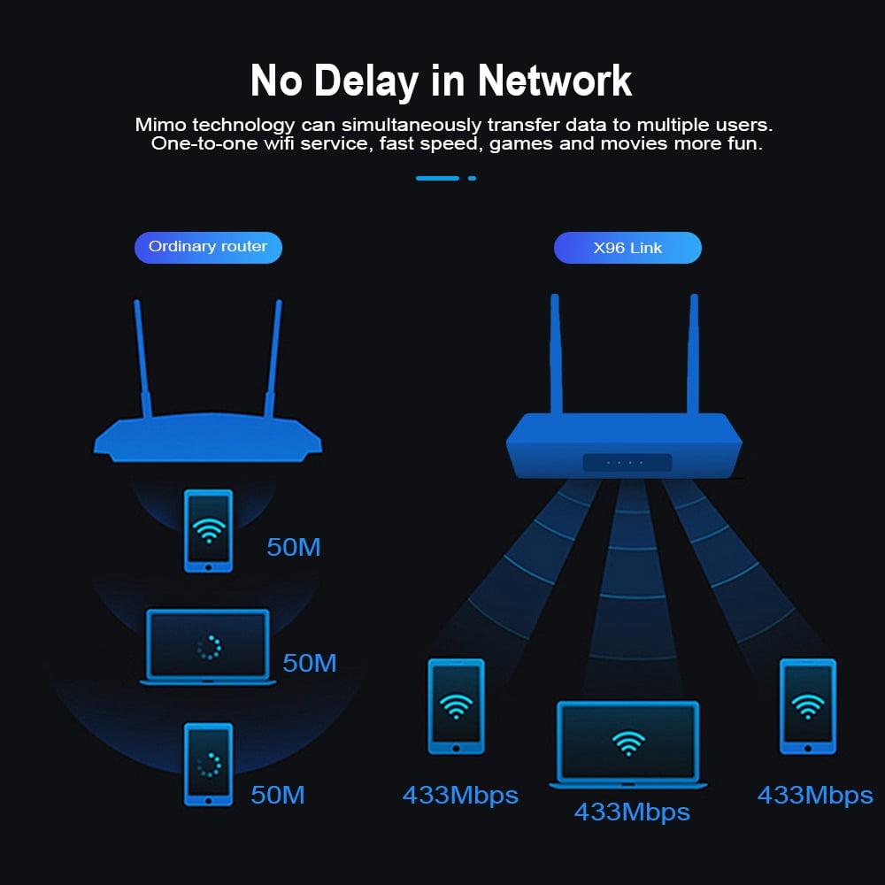 Firefly X96 Link Amlogic S905W 2GB RAM 16GB ROM TV Box With Wifi Router (3)