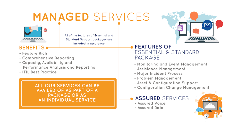 managed serviced - Managed Services