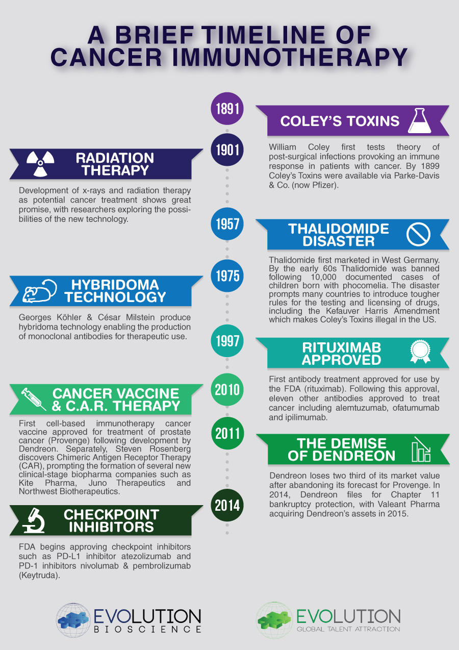 A Brief Timeline of Cancer Immunotherapy