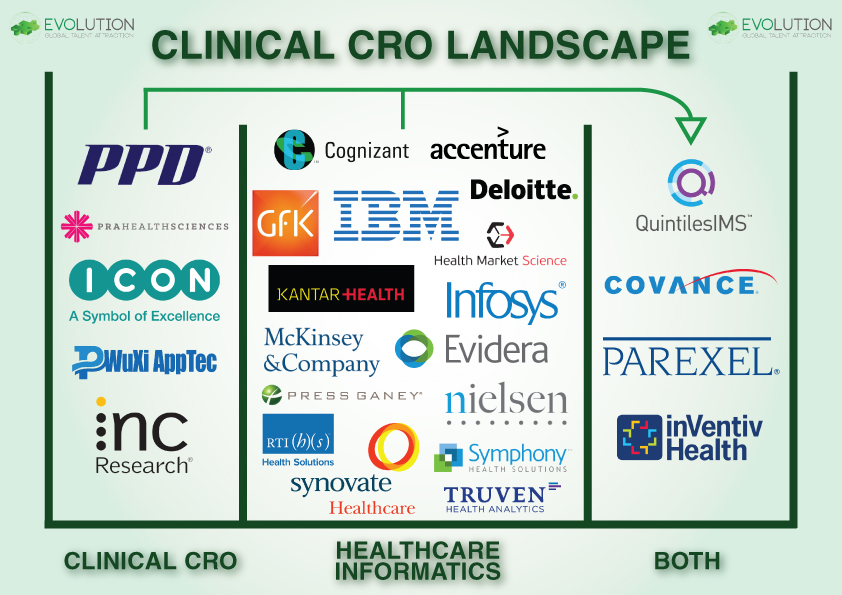 Clinical CRO & Healthcare Analytics Landscape