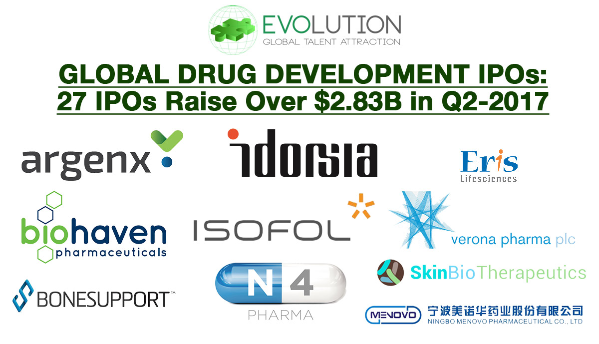 Global Drug Development IPOs: 27 IPOs Raise over $2.83B in Q2-2017