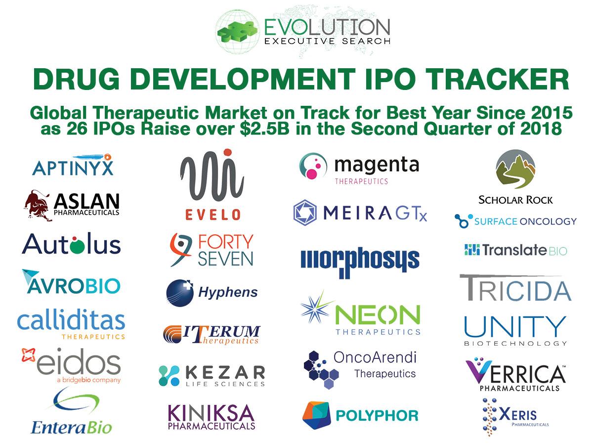 Global Drug Development IPOs: NASDAQ Dominance Continues as 26 Companies Raise Over $2.54B in Q2