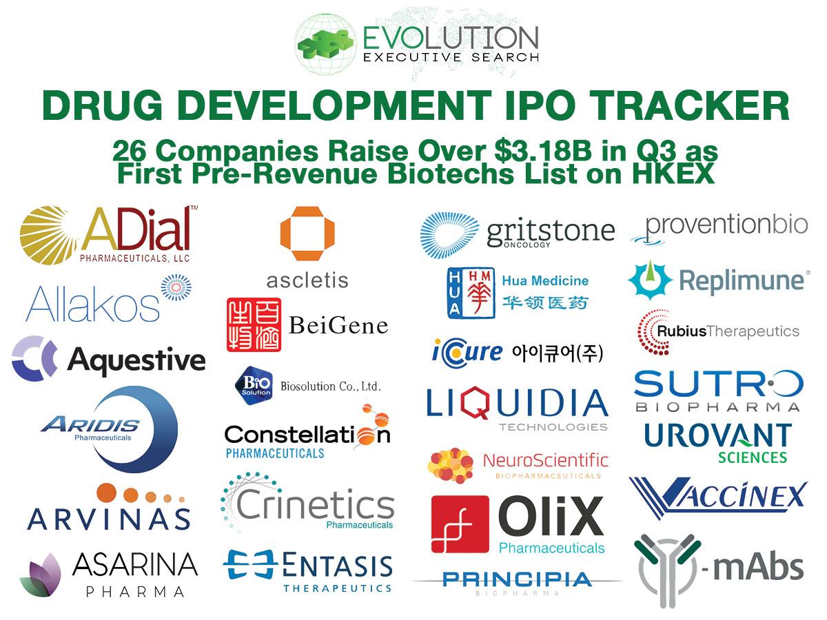 Global Drug Development IPOs: 26 Companies Raise $3.18B in Q3 as First Pre-Revenue Biotechs List on HKEX