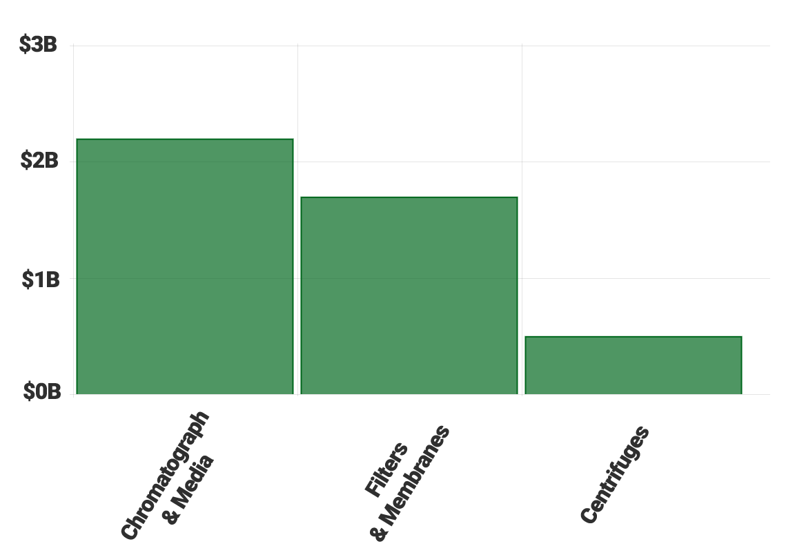 TOP PRODUCT CATEGORIES graph