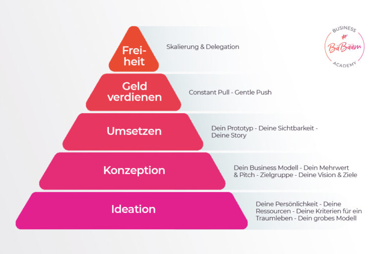 BäBääm Business Pyramide