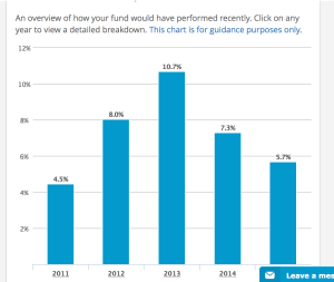 Click on the image to get a clear version. A historical performance of your chosen fund is given.