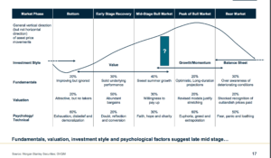 Where we are in the investment cycle. (Click on the picture to enlarge and make more clear)