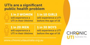 Urinary Tract Infection Statistics