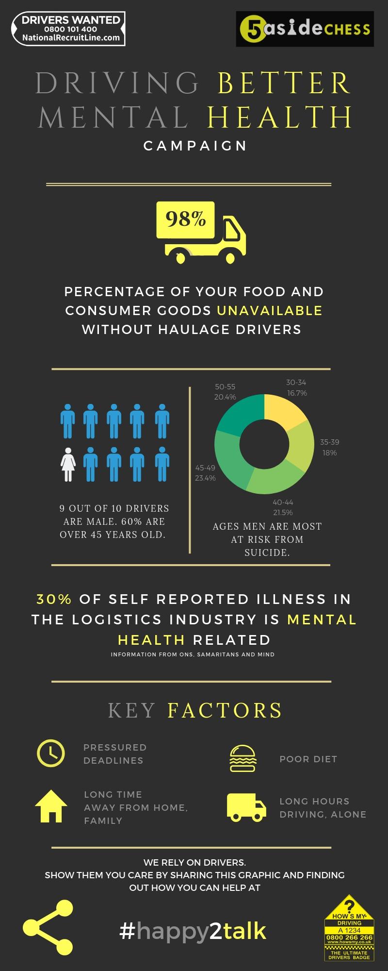 mental health and logistics