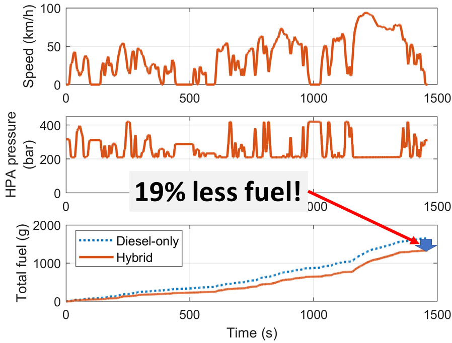 Results from running the hydraulic hybrid truck model over the WLTP drive cycle. The included values are speed, pressure in the high-pressure accumulator and total fuel used.