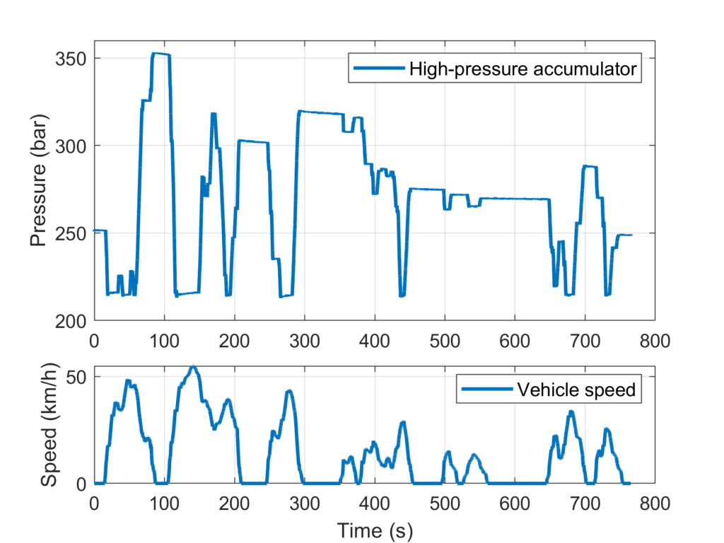 Results from the hydraulic hybrid truck model showing the vehicle speed and pressure in the high-pressure accumulator.