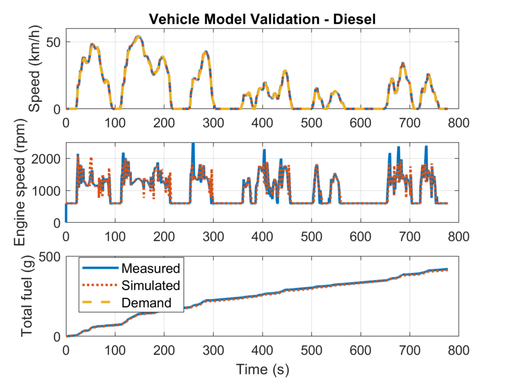Graphic comparing speed, engine speed and total fuel for the measured and simulated diesel truck, showing that the traces match.