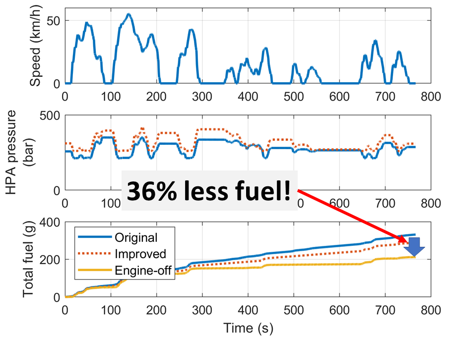 Results from our model of the hydraulic hybrid truck. The results include speed, pressure in the high-pressure accumulator and the total fuel used.