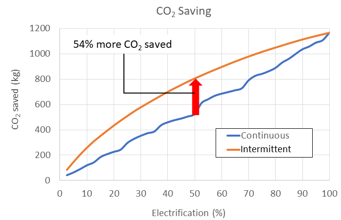 Graph showing how the carbon dioxide saved in intermittent electrification is higher than for continuous electrification at all points.