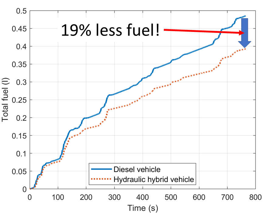 Timeseries of fuel usage for the diesel truck versus the hybrid truck. The hybrid truck uses 19% less fuel.