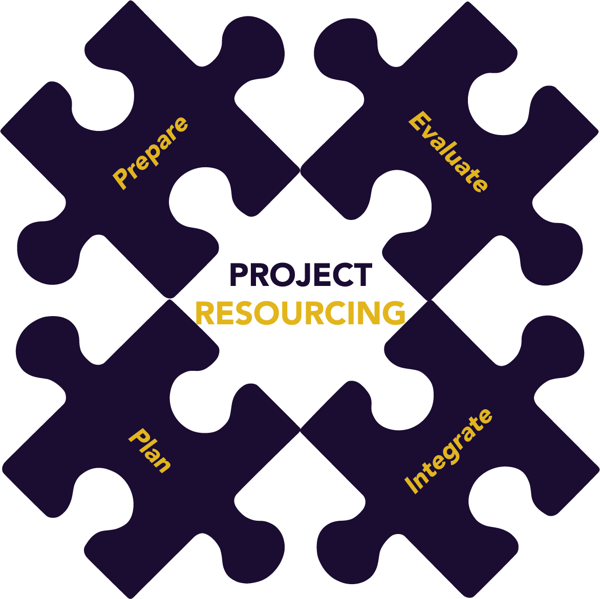 Project_Resourcing_OL