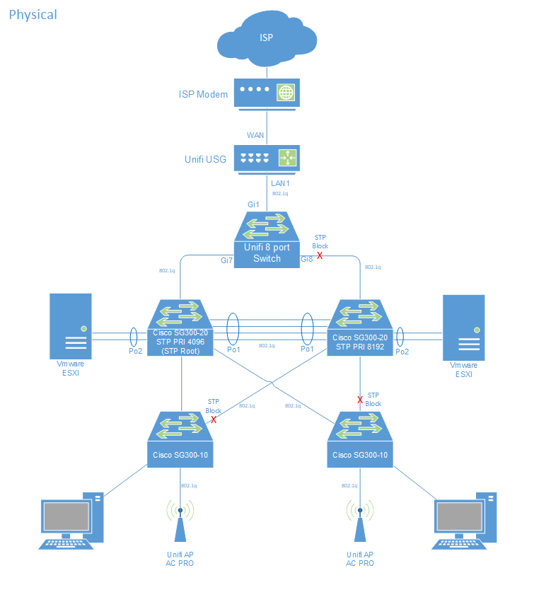 Implementing Ubiquiti Unifi into the home network – Net Assured
