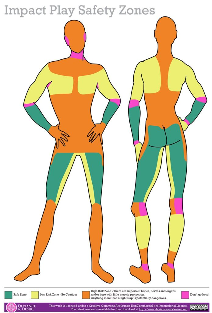 Safe zones include back and front of quads, butt checks, and forearms. Low risk sones - be cautious include back of calfs, inner thigh, hands, upper arms, shoulders, and breasts. High risk zones include front of lower legs, knees, feet, front of ankles, lower and upper abdomen, lower and mid back excluding shoulders, upper back, neck, face, and back of head.   Don't go here zones include back of ankles, back of knees, wrists, elbows, underarms, front of neck, and ears.