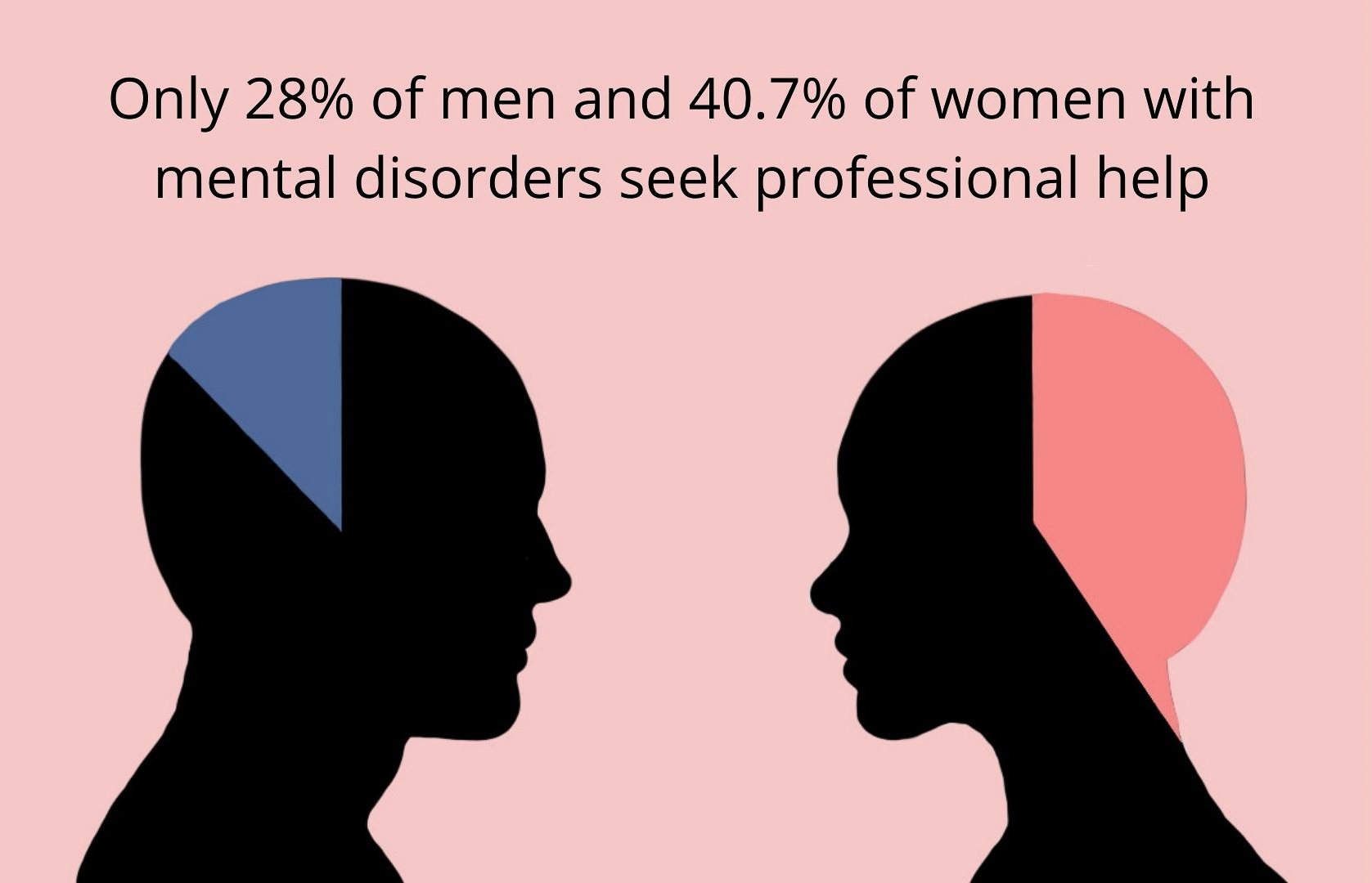 Only 28% of men and 40.7% of women with mental disorders seek professional help