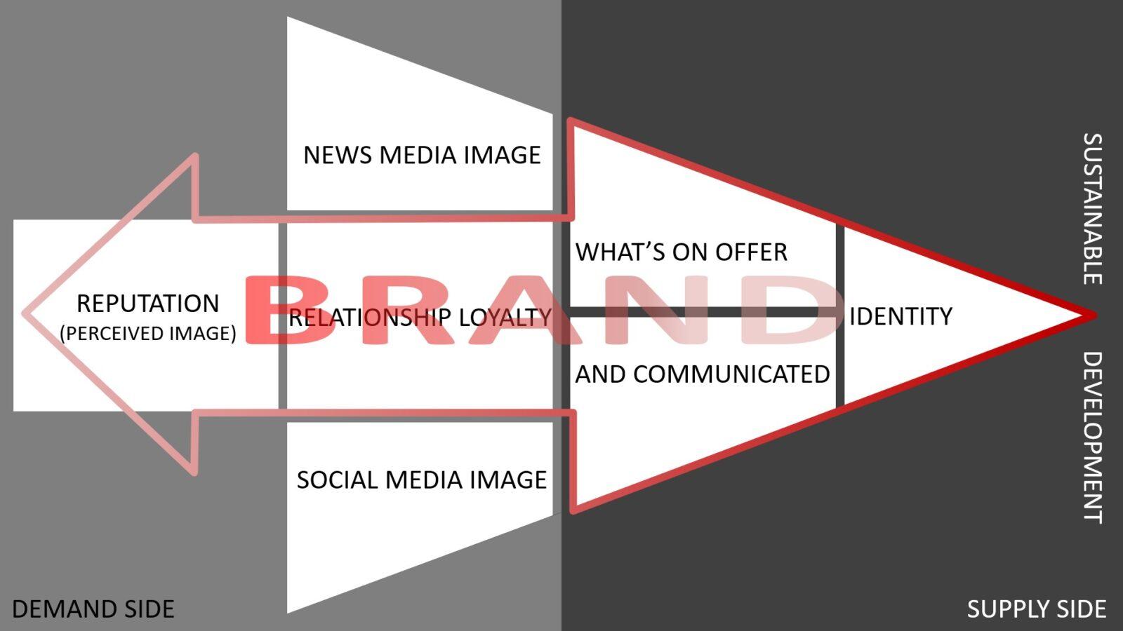 The Sustainable Kinetic Brand Management (SKBM) Model
