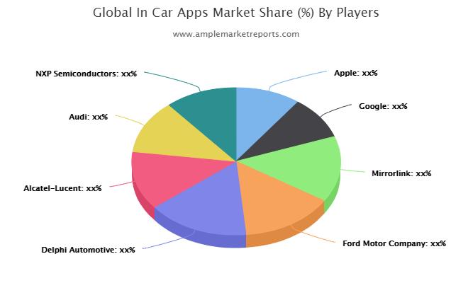 InCar Apps Market Mirrolink