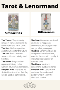 Illustration The similarities and differences between Lenormand and Tarot cards. Which cards are there in both Lenormand and Tarot? Are Tower, Star, Sun, Moon the same?