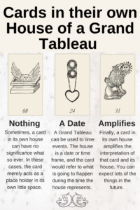Illustration What it means when you recieve Lenormand cards in their own House of a Grand Tableau. Is there any special significance to getting a card in its own house?