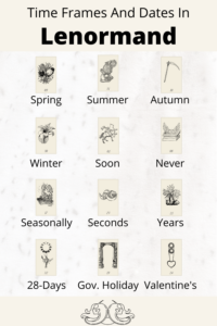 Infographic Lenormand time frames and dates. Learn which time frame or dates that each Lenormand card represent in a reading. Discover how to time with Lenormand