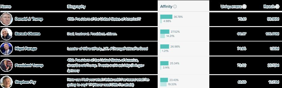 Affinity percentages